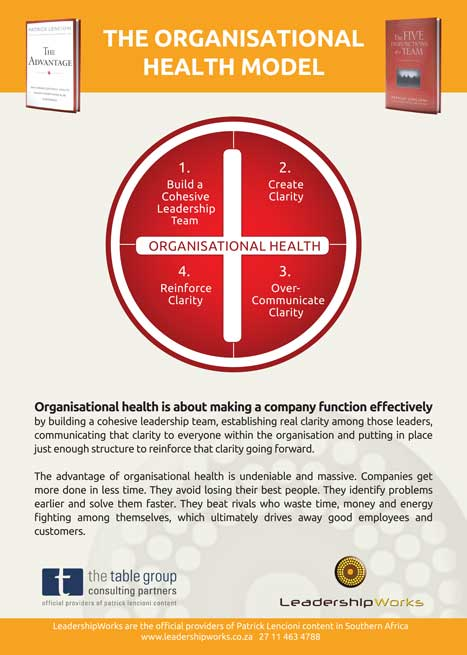 Create-Organisational-Clarity-and-The-Organisational-Health-Model LeadershipWorks