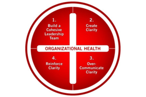 OrganisationalHealthWheel