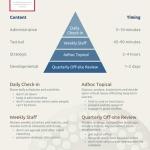 The-Advantage-Meetings-Model